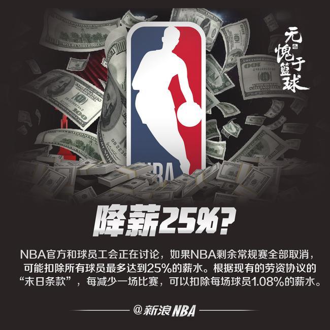 若常规赛取消 NBA将讨论扣除球员薪水25%